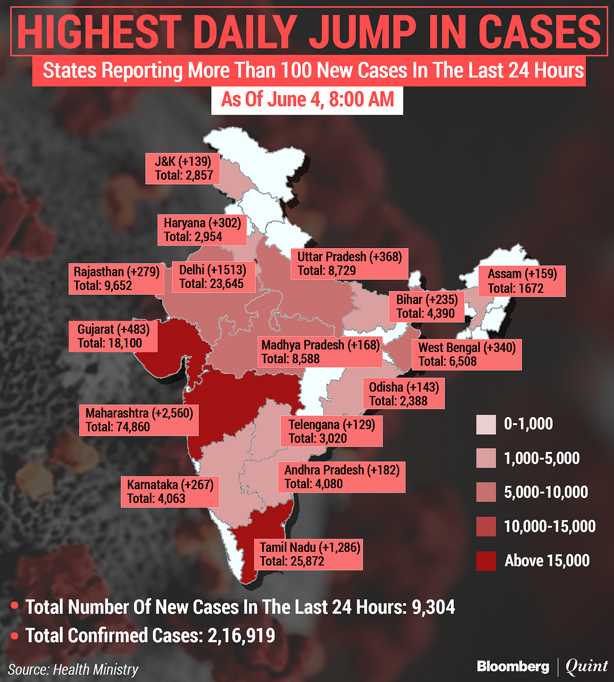 Coronavirus Updates: Tally Crosses 2.16 Lakh As India Adds Over 9,300 Cases In 24 Hours