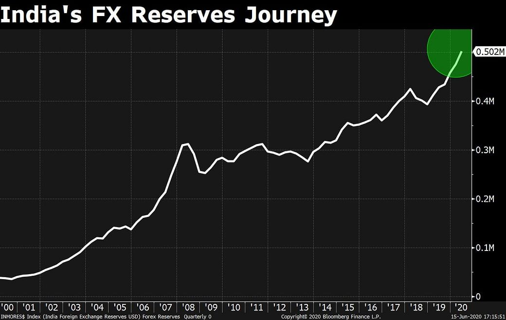 Forex reserve india 2021 reinvesting cash flows example