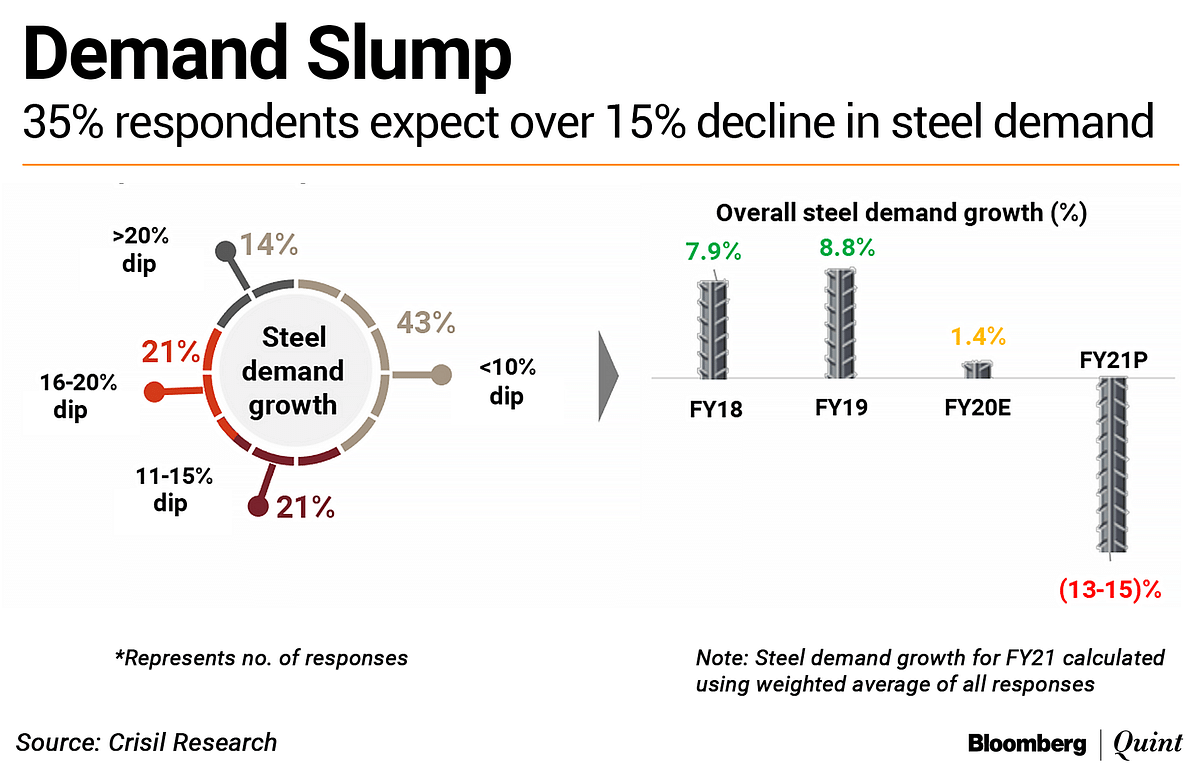 Steelmakers Expect Double-Digit Dip In Demand, Revival Only In Q3 FY21: Crisil