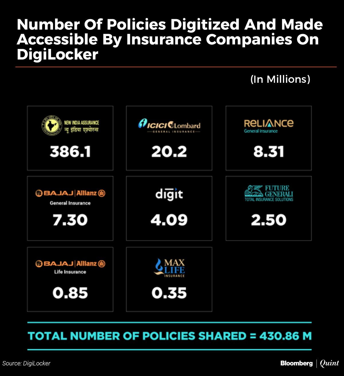 After UPI, This Is India's Other Big Digital Infrastructure Success Story