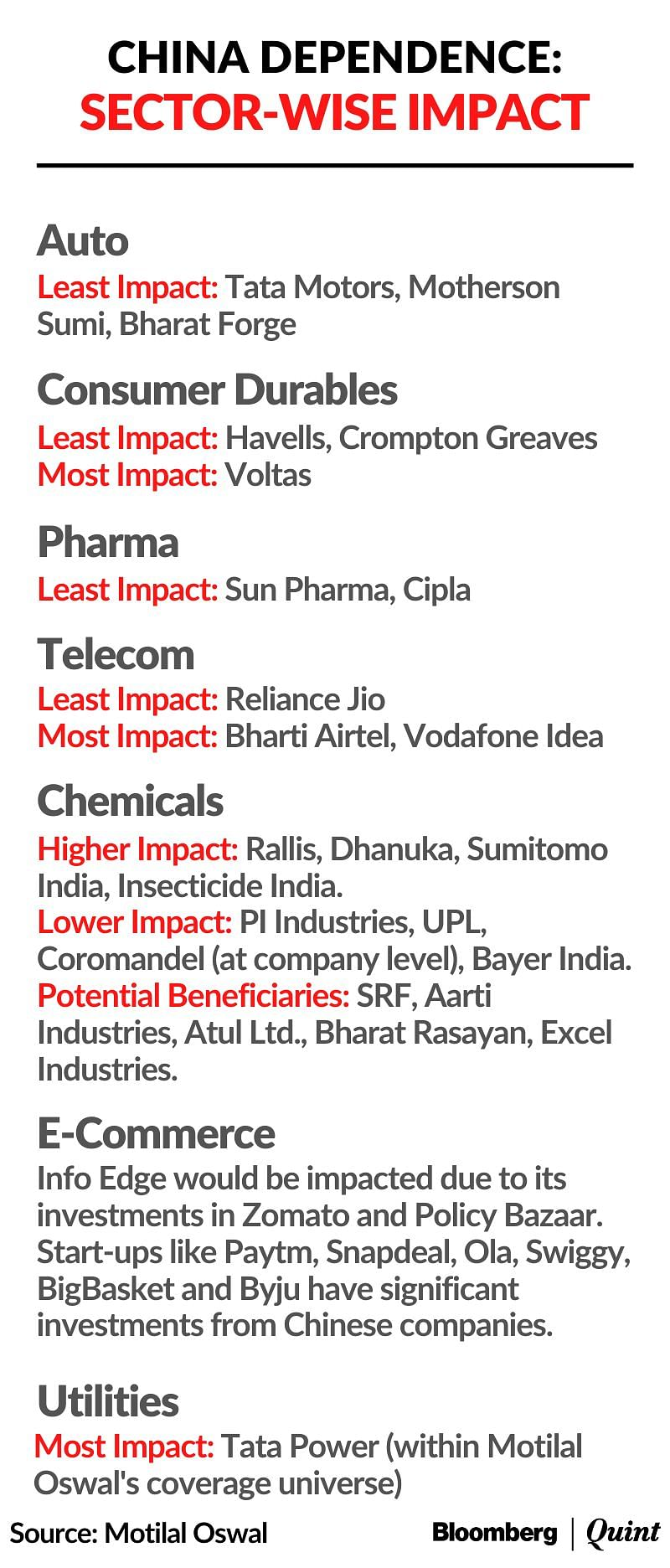 Sectors, Stocks Most Exposed To  India-China Trade Links, According To Motilal Oswal