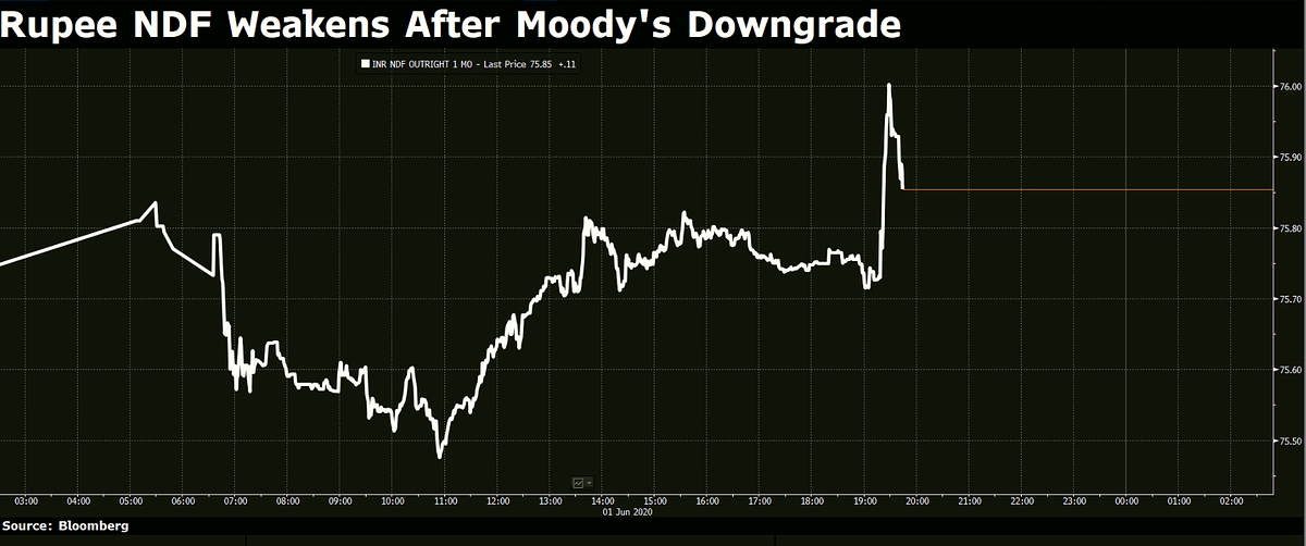 Moody's Downgrades India's Sovereign Rating By One Notch