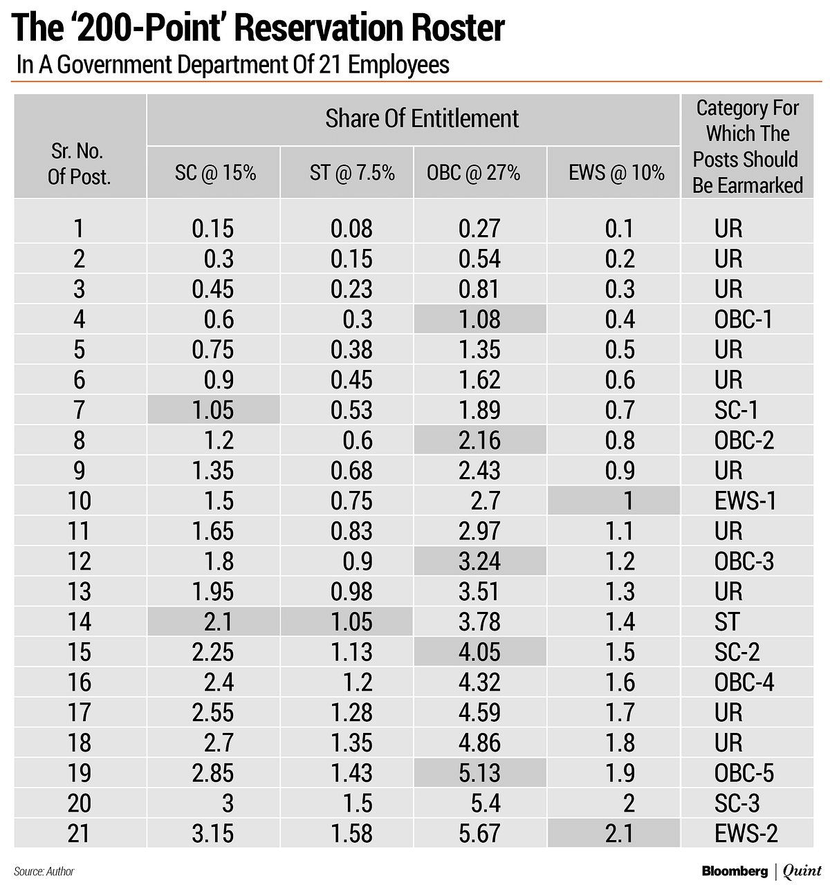 The Math Behind Reservation in Government Jobs