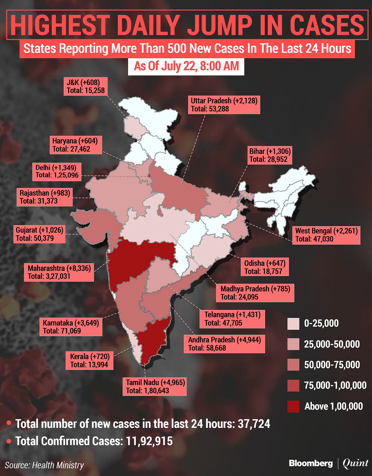 Coronavirus India Updates: Total Tally Nears 12 Lakh; Over 7.5 Lakh Have Recovered