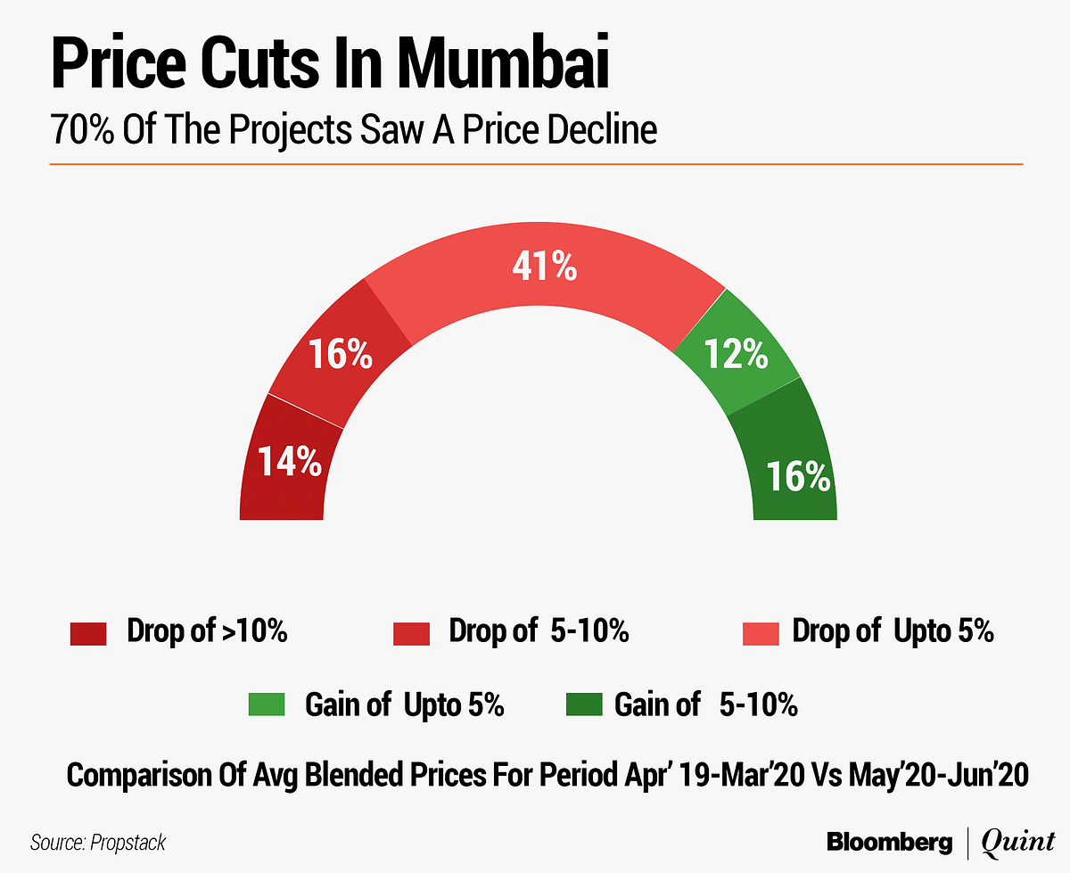 Property Prices Start Falling In India's Costliest Real Estate Market
