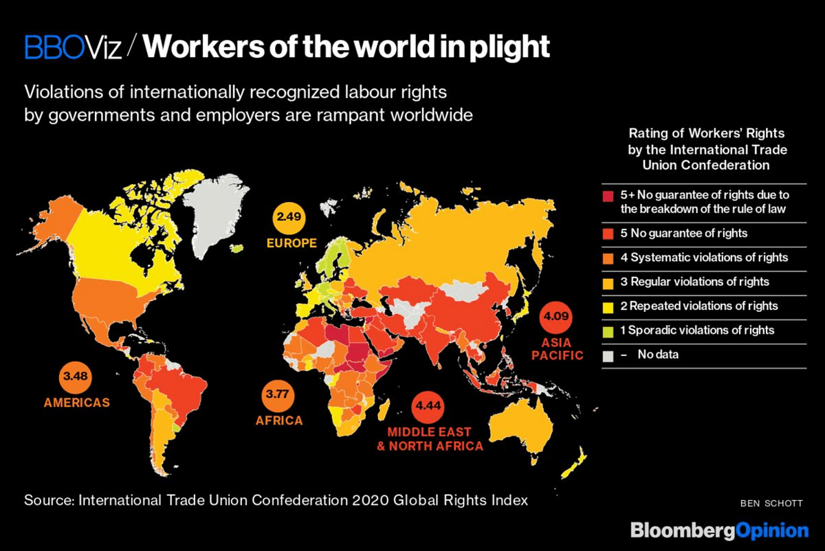Workers of the World Are at Risk