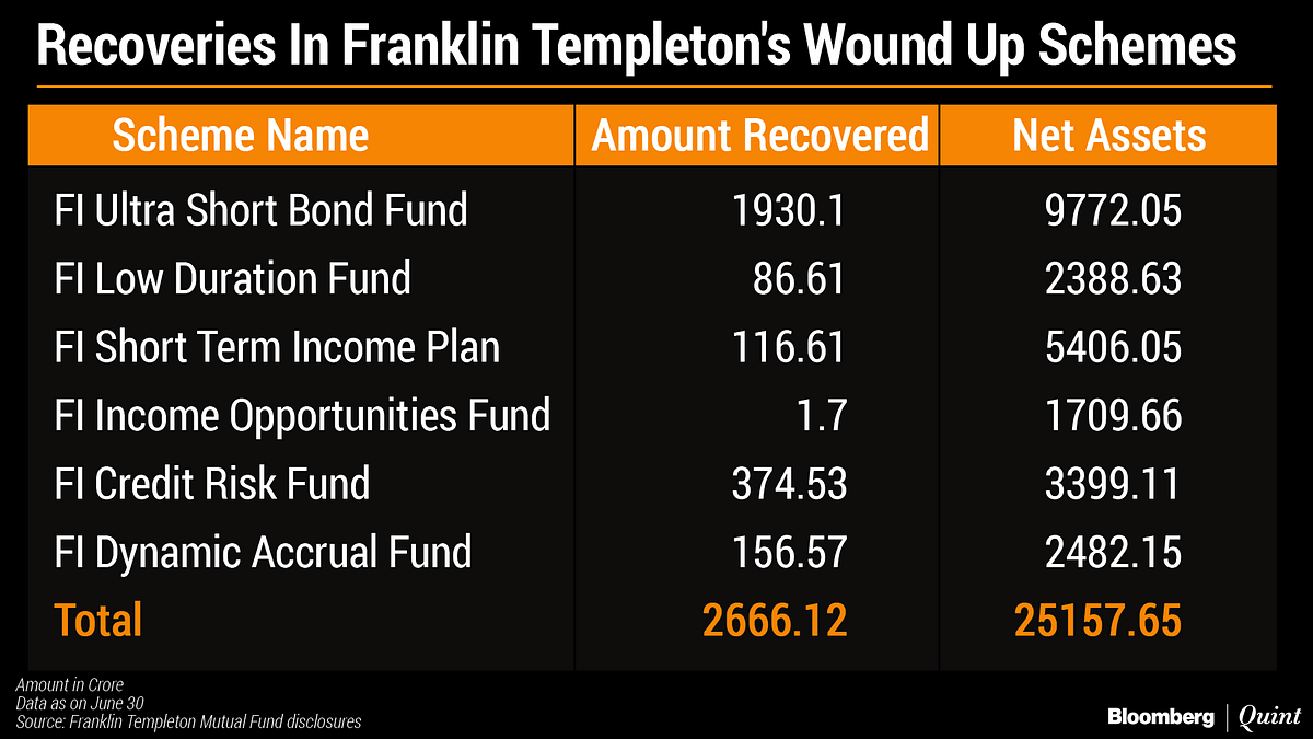 Franklin Templeton Recovers Rs 2,666 Crore In Six Wound-Up Mutual Fund Schemes