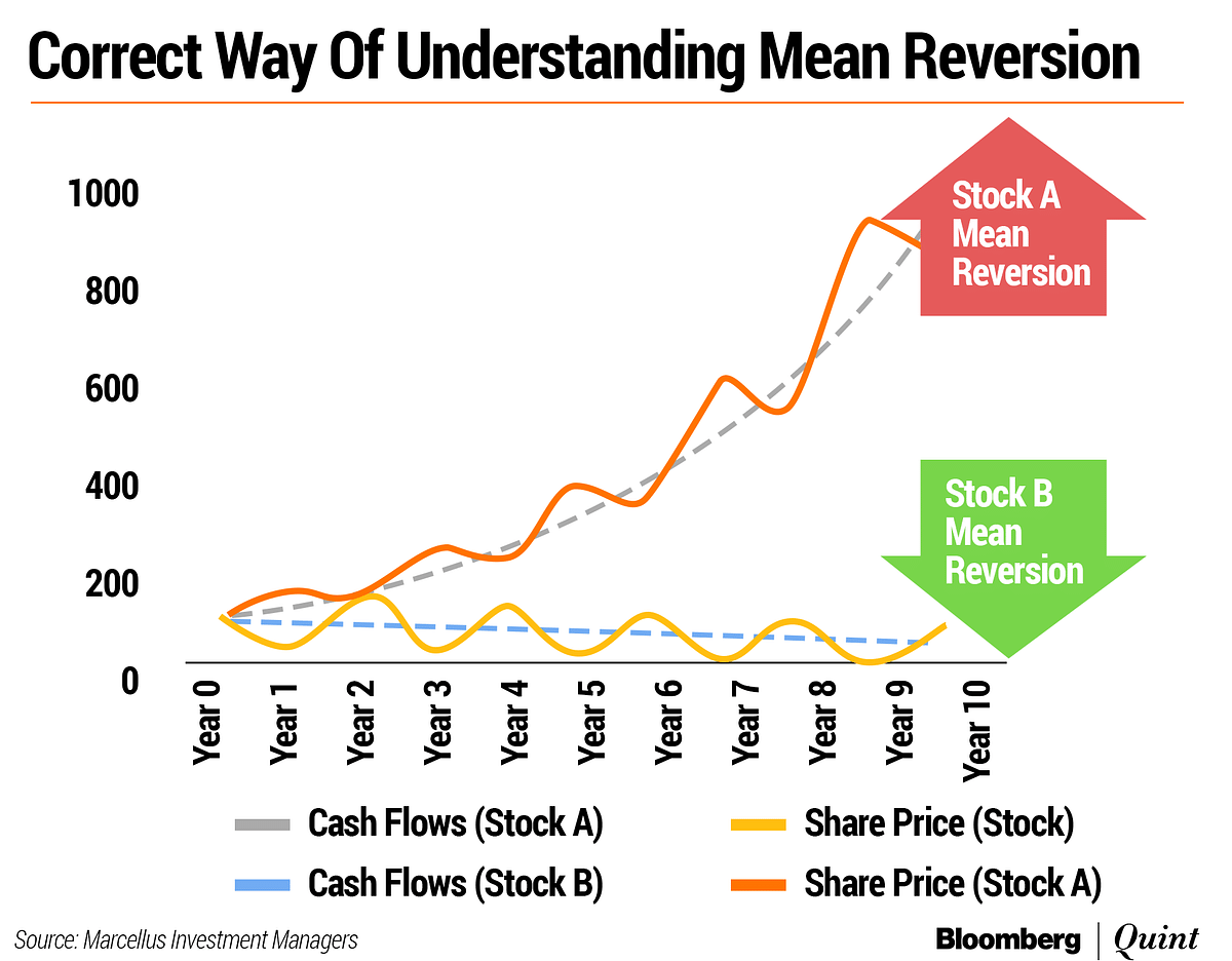 Mean Reversion: Universal Truth Or Human Delusion?