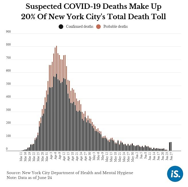 Why Audits, Reconciled Death Data Are Still Missing Covid Deaths