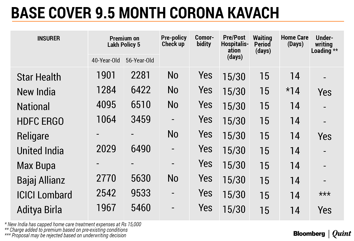 Who Should Buy The New Corona Kavach Insurance