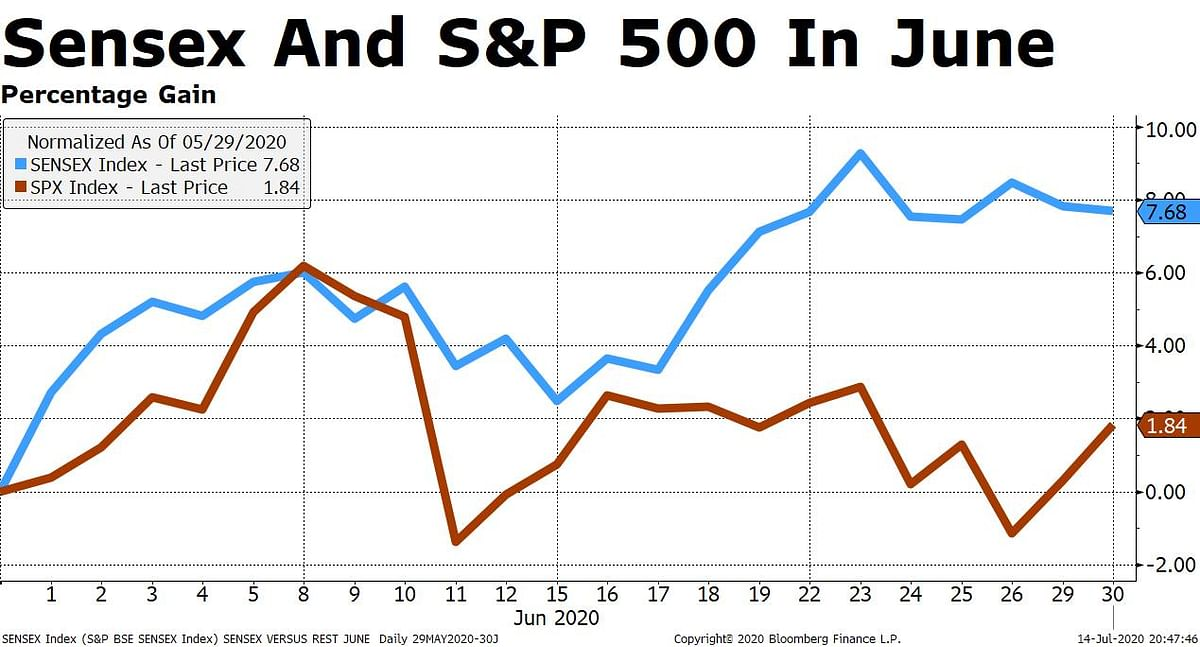 Economy Down, Stock Market Up; Why This Dissonance?