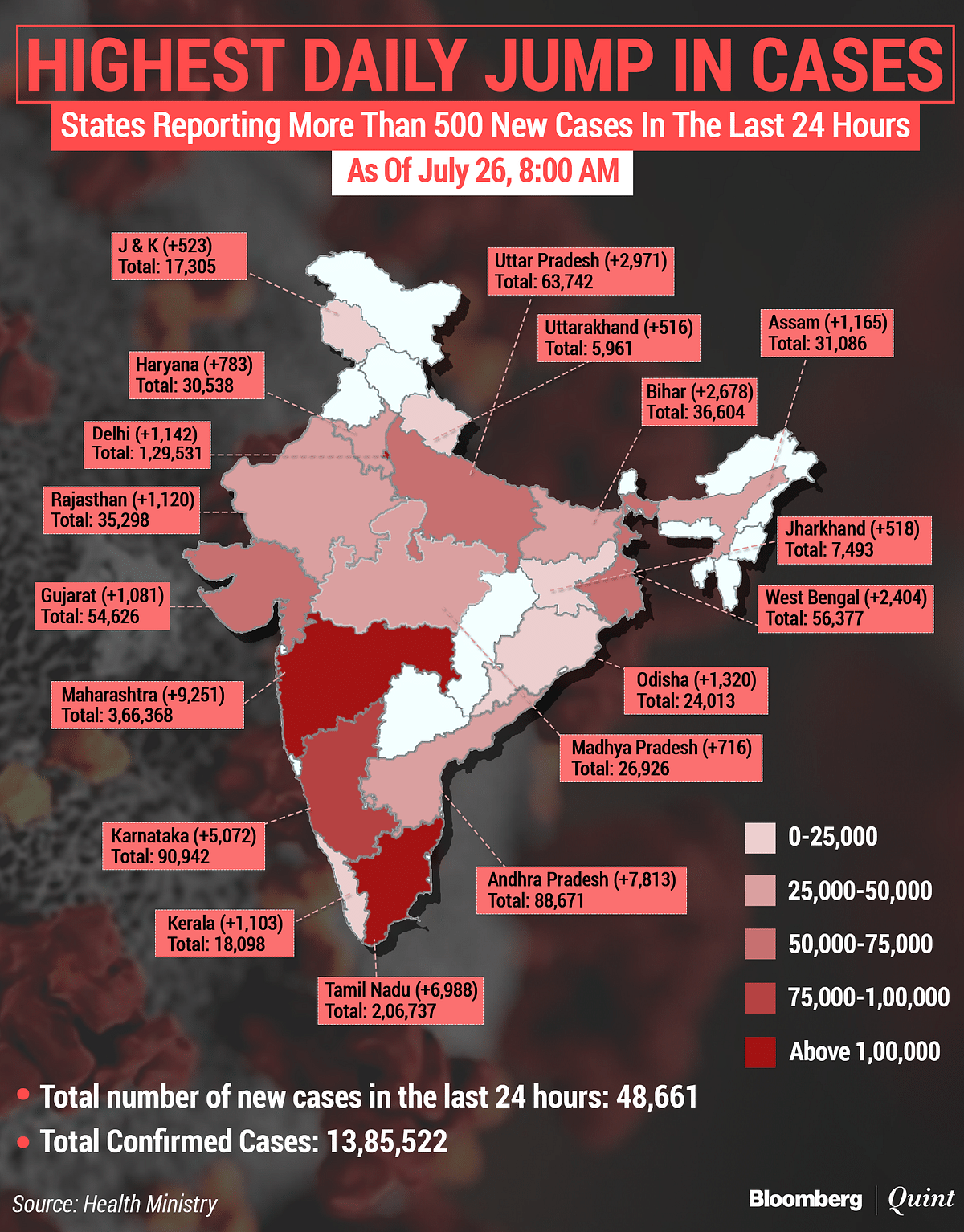 Coronavirus India Updates: India's Covid-19 Tally Near 14-Lakh Mark; Adds Almost 50,000 New Cases For Third Day