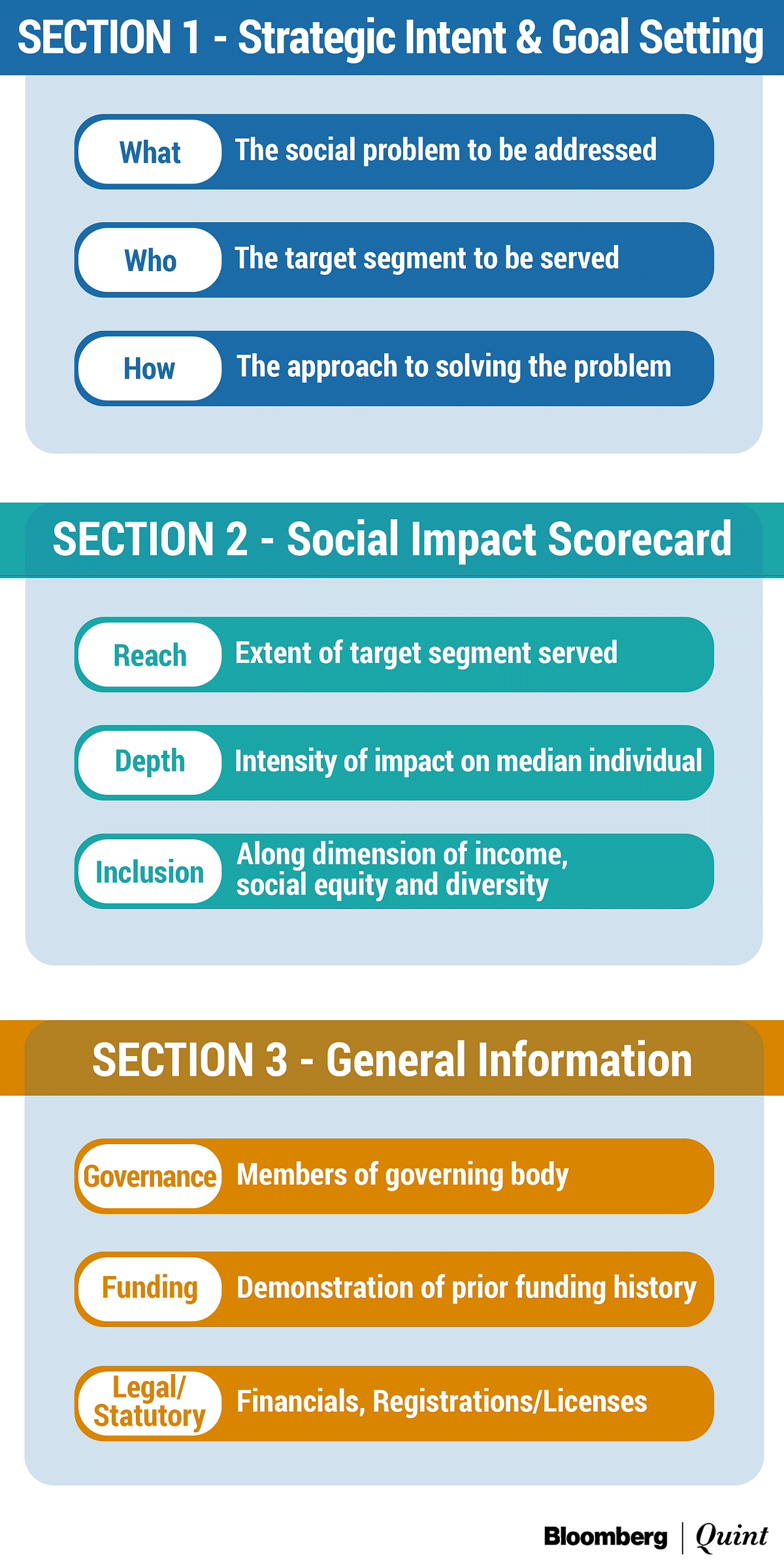 Social Stock Exchange: Unlocking New Pools Of Capital For Non-Profit Organisations