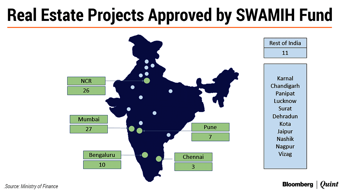 Real estate projects approved for funding through  'Special Window for Affordable and Mid-Income Housing Projects' or SWAMIH fund.