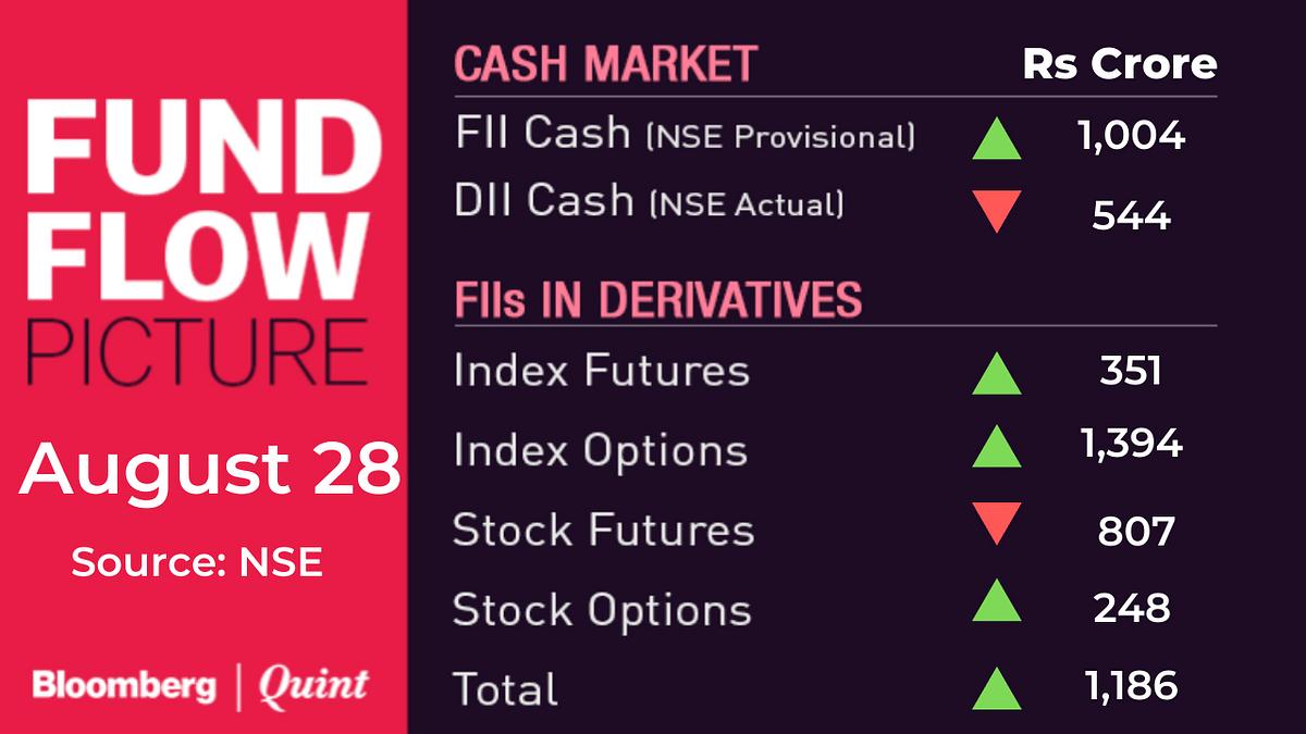 Stocks To Watch: Future Group, Indiabulls Ventures, RBL Bank, RIL, Wockhardt