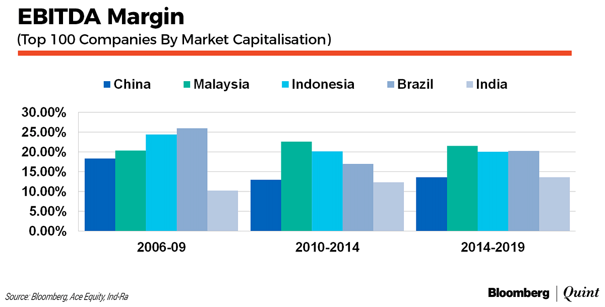 Reviving Private Investment In India, With Clues From EM Peers