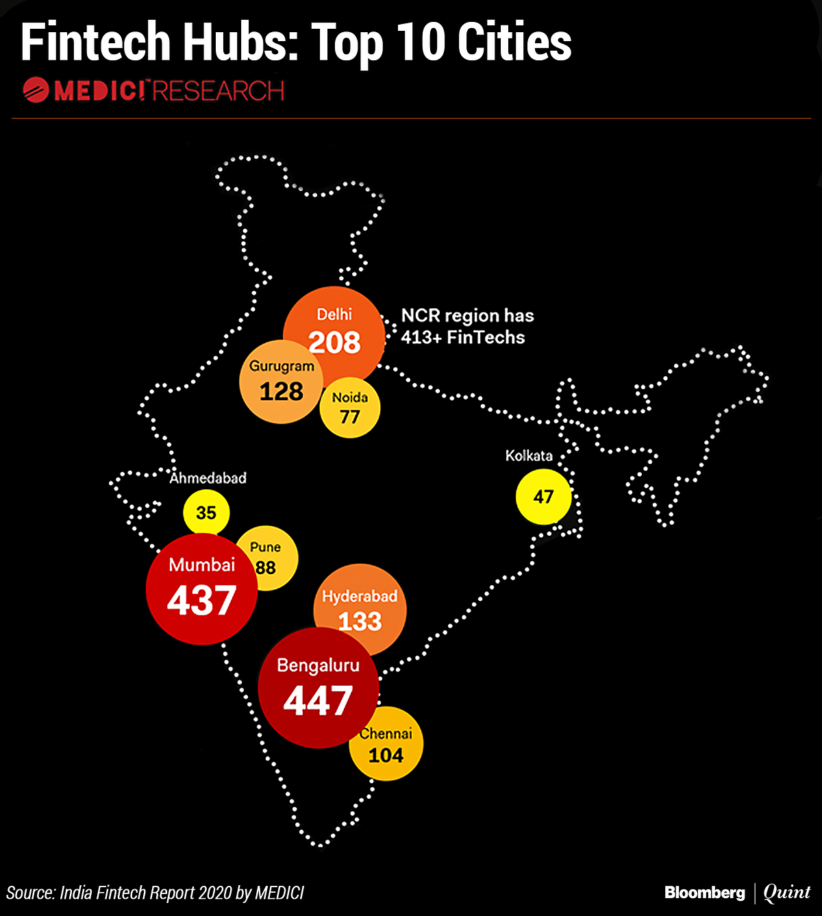 India Fintech Investments Surge Despite Adverse Times