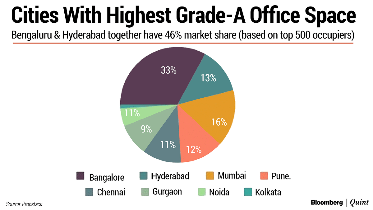 What Work From Home Means For India's Biggest Office Space Market