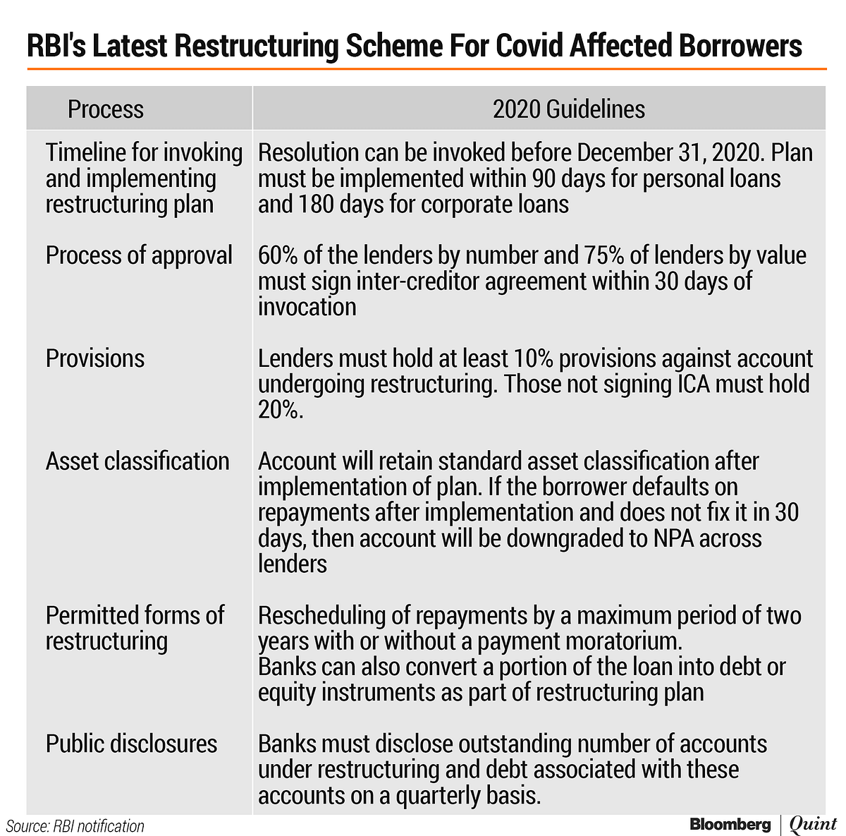 RBI Permits One-Time Restructuring Of Loans