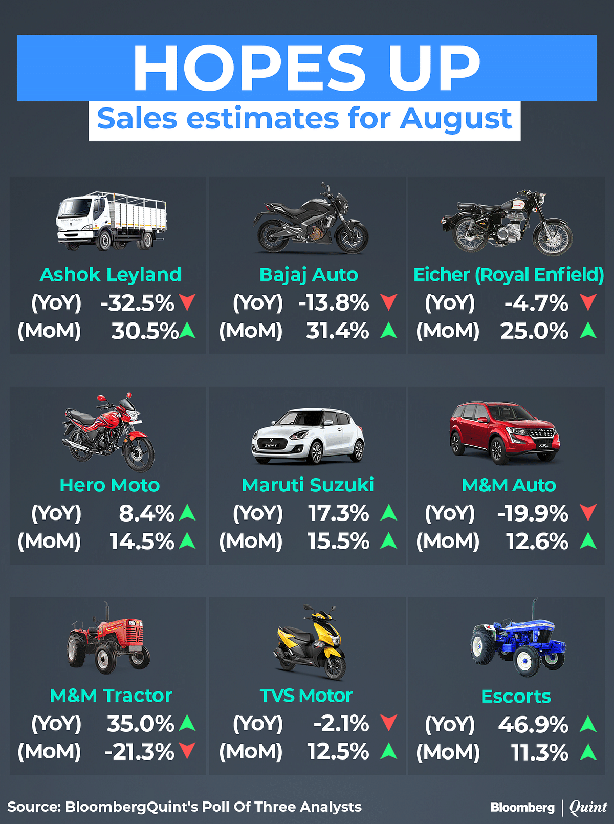 Festive Season Stocking, Easing Supply Chain Likely Aided Auto Sales In August 2020