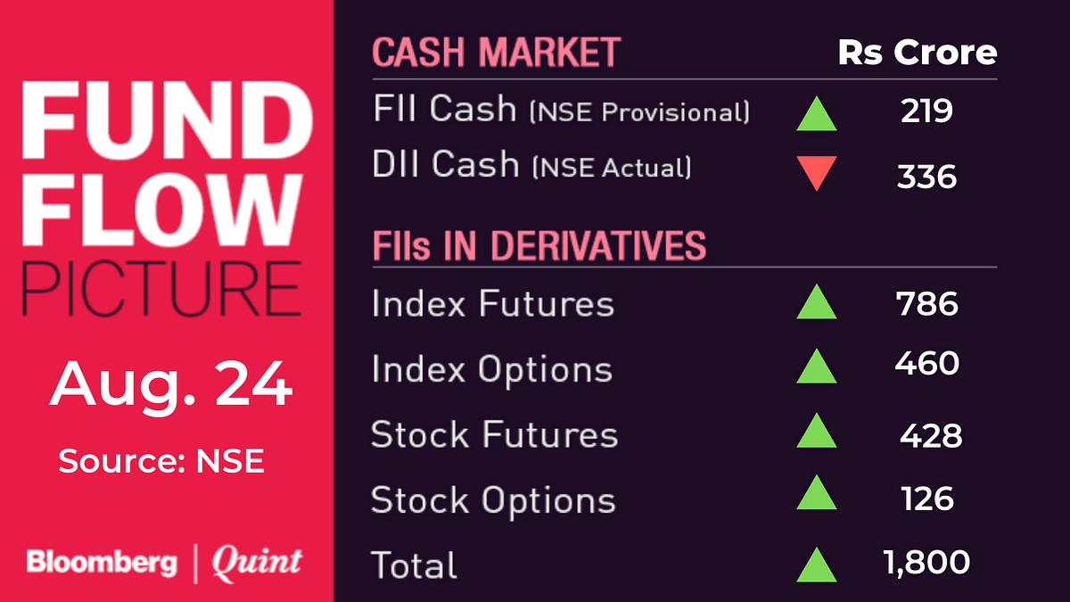 Stocks To Watch: Adani Enterprises, Allcargo Logistics, Axis Bank, Future Retail, Globus Spirits, IRB Infra, LIC Housing Finance