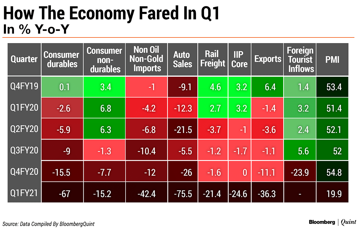 India Q1 GDP Preview: Shutdown And Restart Mode
