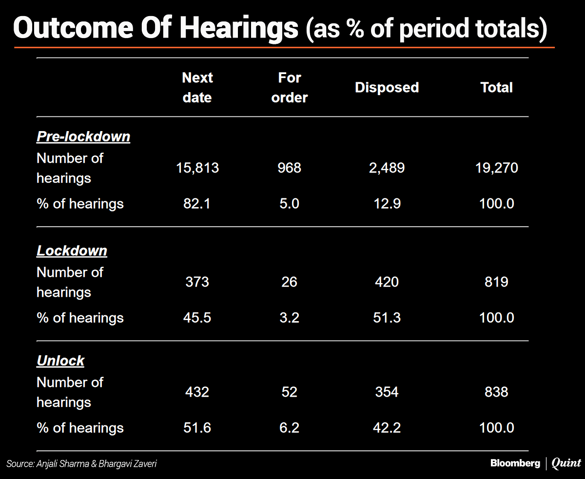 "<i>* Disposal rate = percentage of hearings with outcome ""disposed, dismissed, admitted or allowed"" + percentage of hearings with outcome ""For order""</i>"