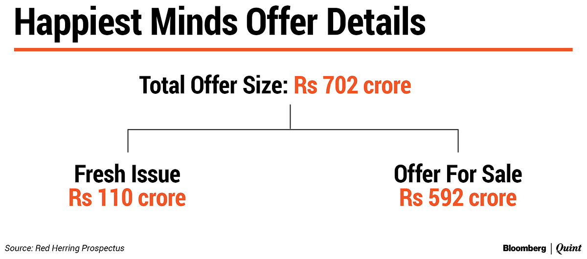 All You Need To Know About Ashok Soota's Happiest Minds IPO