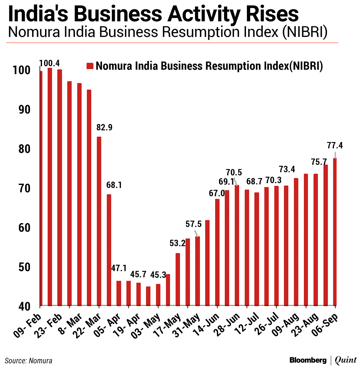 Business Activity Gains Pace As India Sees Lockdown Fatigue: Nomura