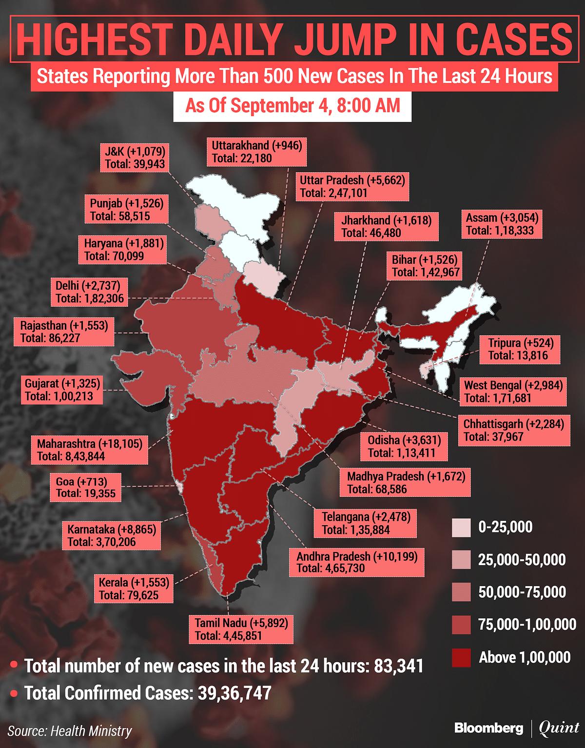Coronavirus India Updates: Tally Tops 39 Lakh; Recoveries  Cross 30-Lakh Mark