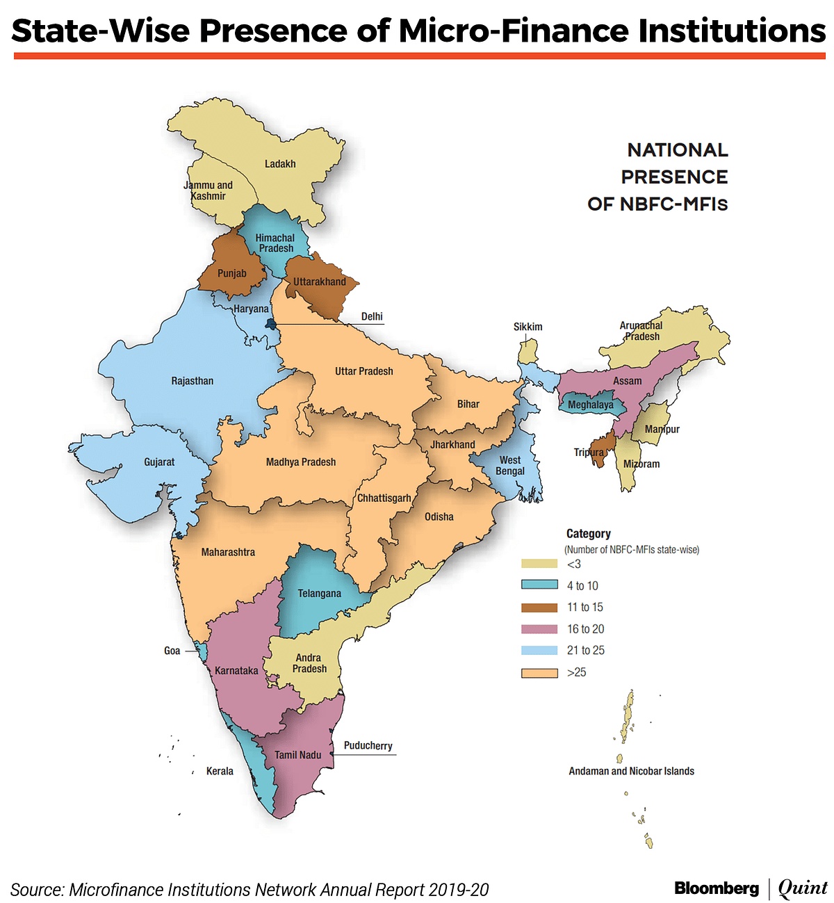Source: Microfinance Institutions Network Annual Report 2019-20
