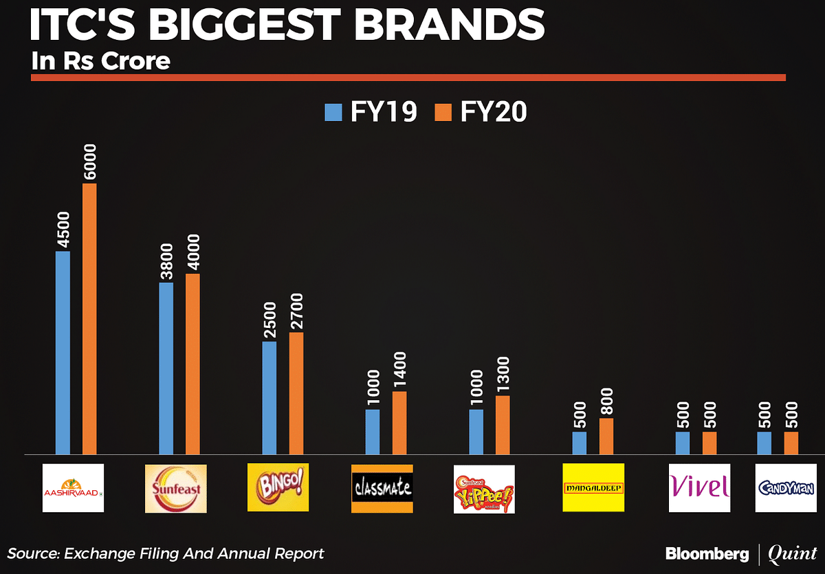 Here's How Big ITC's Top Brands Are