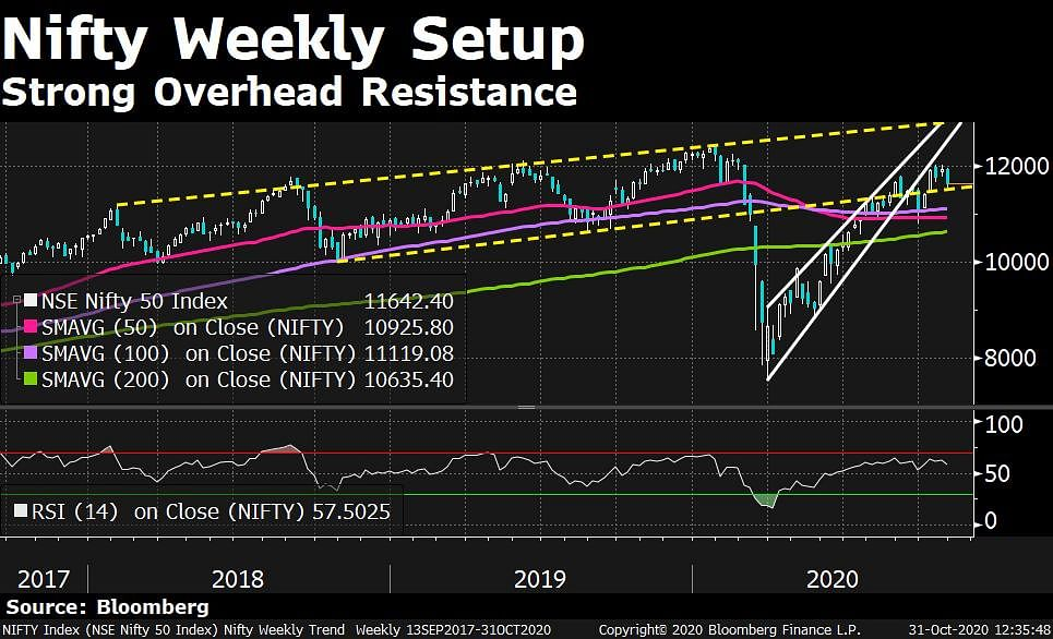 In Charts: What Technicals Are Saying About India Market