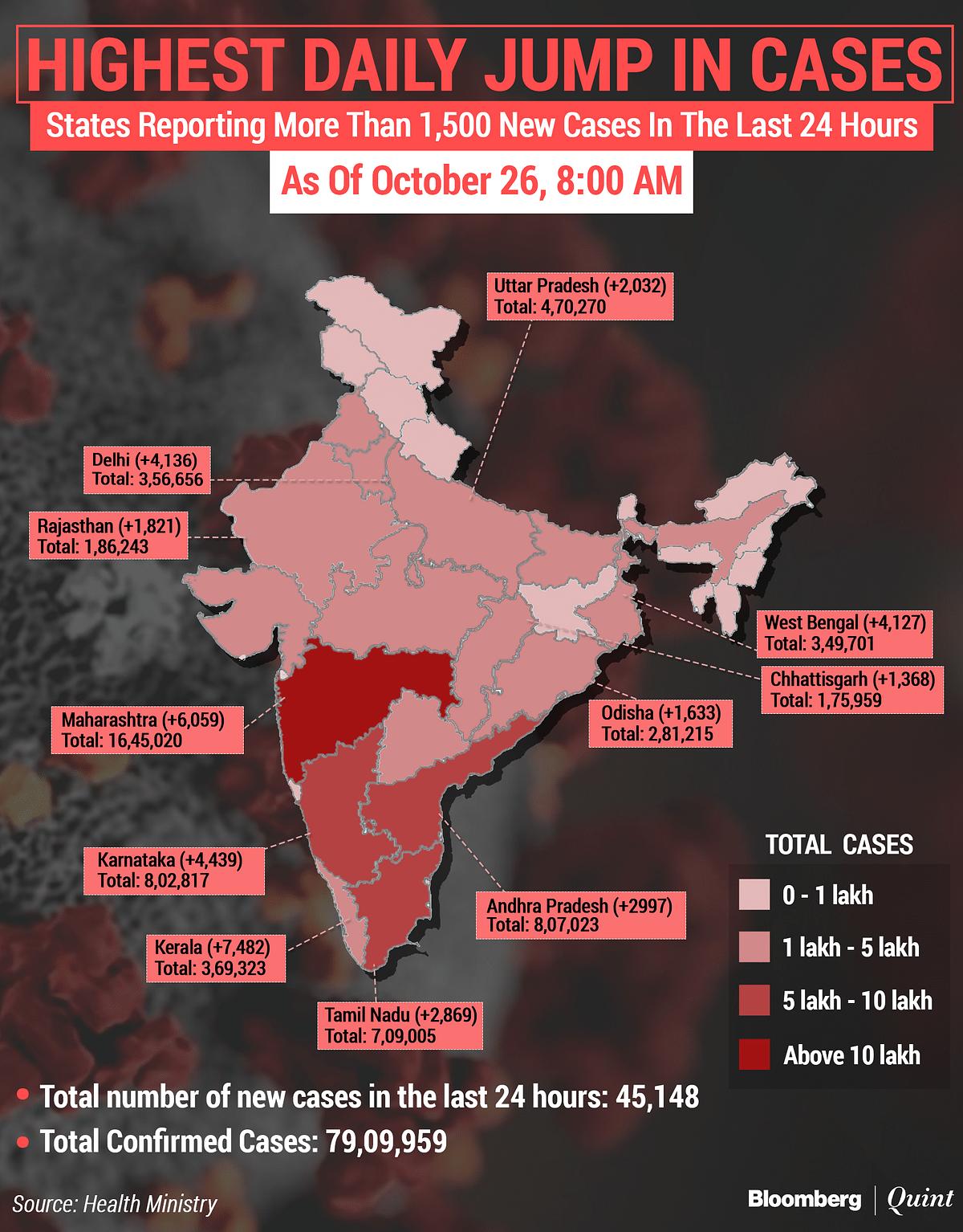 Coronavirus India Updates: Tally Tops 79 Lakh; New Cases Fall Below 50,000