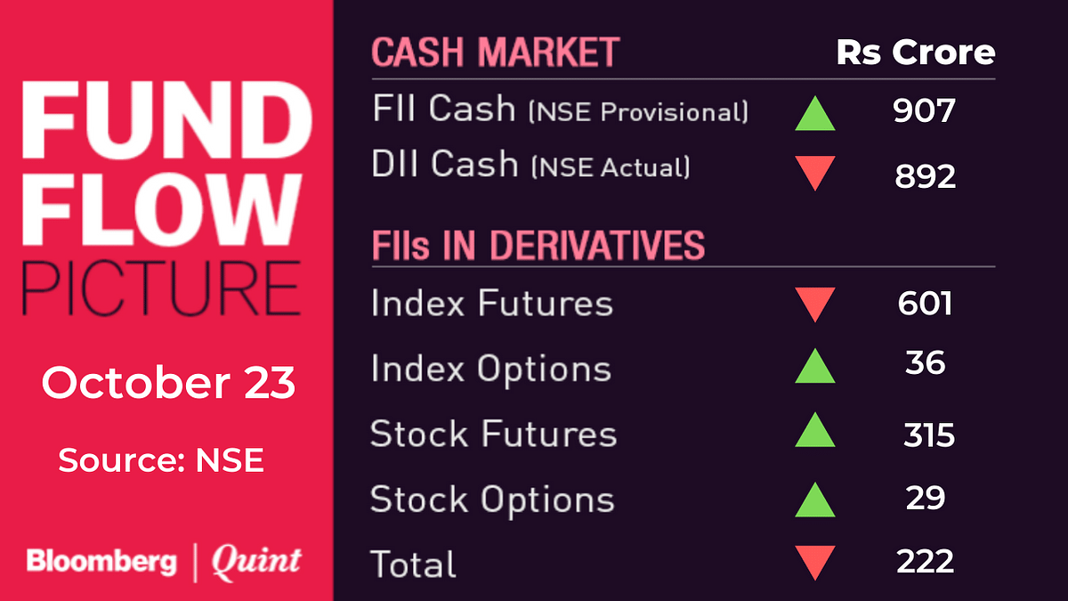 Stocks To Watch: IndusInd Bank, Kotak Bank, Future Group, Aurobindo, CDSL