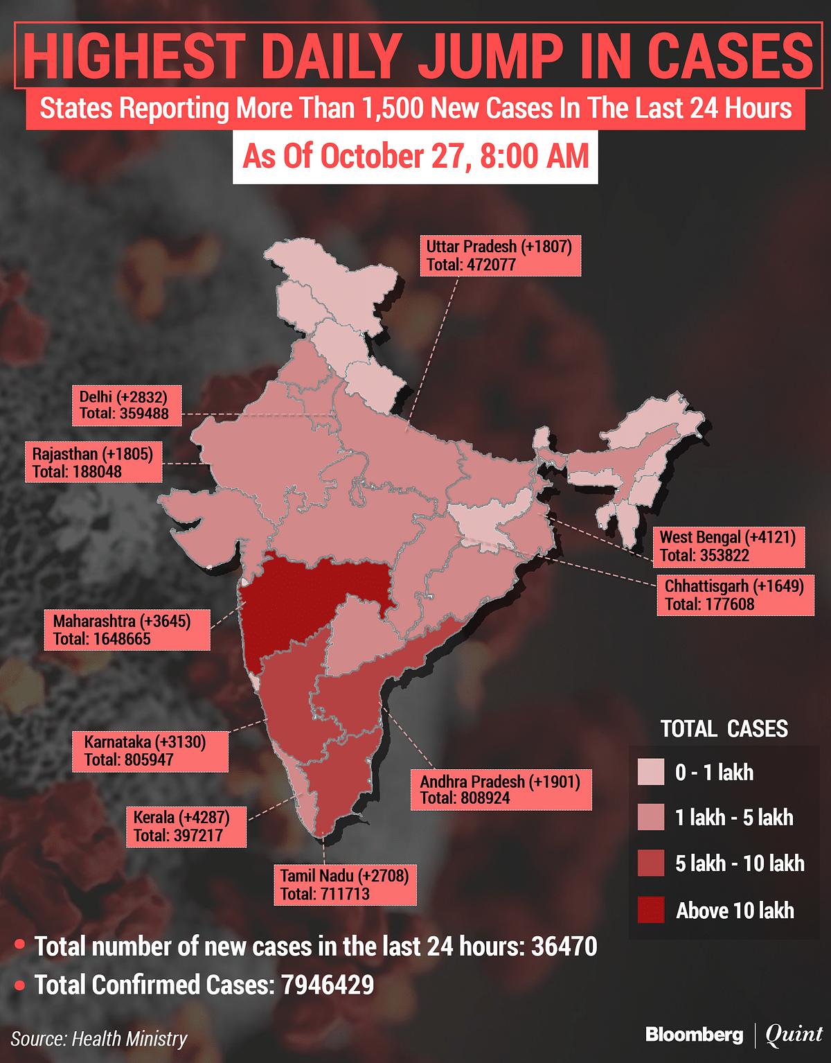 Coronavirus India Updates: Tally  Nears 80 Lakh; Recovery Rate Over 90%