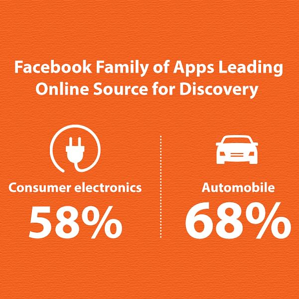 These are the percentage of Indians who discover information about brands from the mentioned categories, on the Facebook Family of Apps.