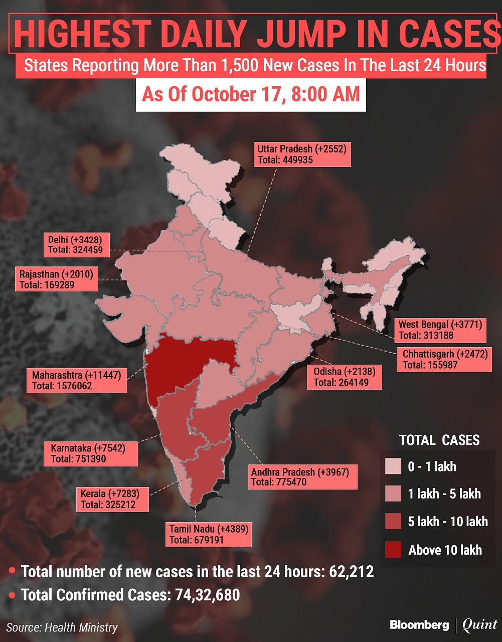 Coronavirus India Updates: Active Cases Dip Below 8 Lakhs Even As Total Caseload Crosses 74-Lakh-Mark