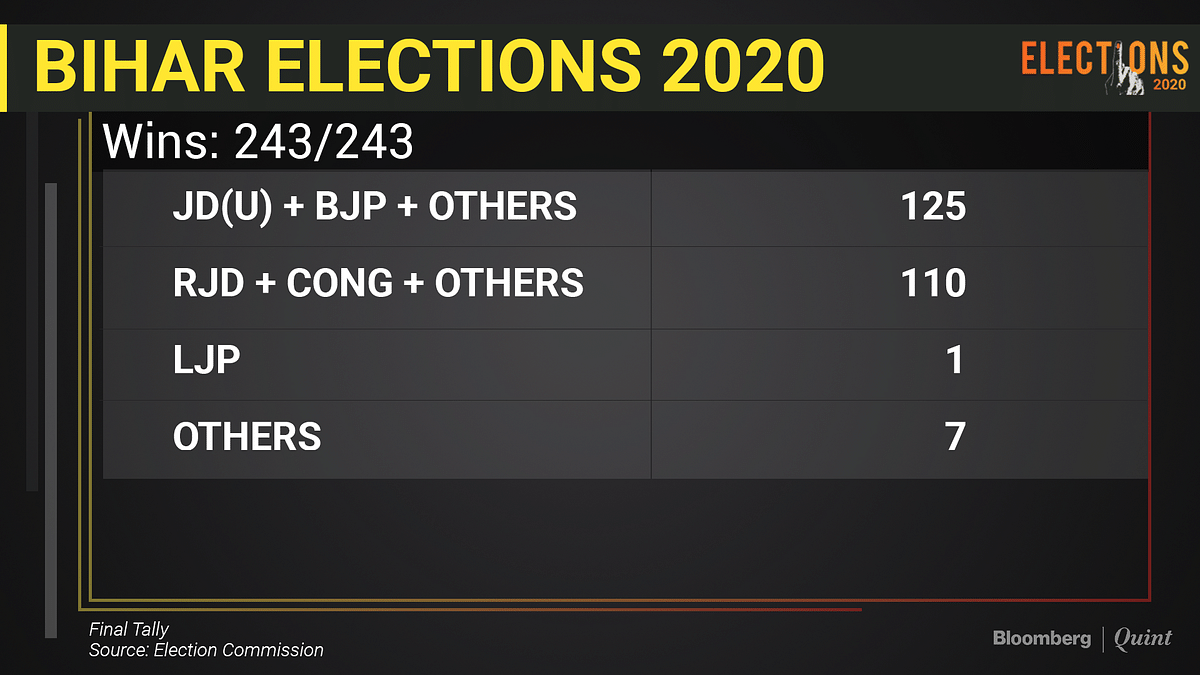 NDA Wins Bihar Election With 125 Seats As Counting Concludes