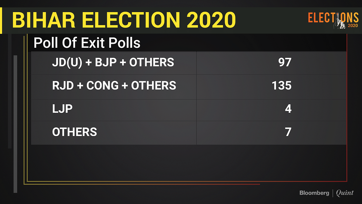 Bihar Exit Polls Live: Exit Polls Show RJD's Tejashwi Yadav In Pole Position