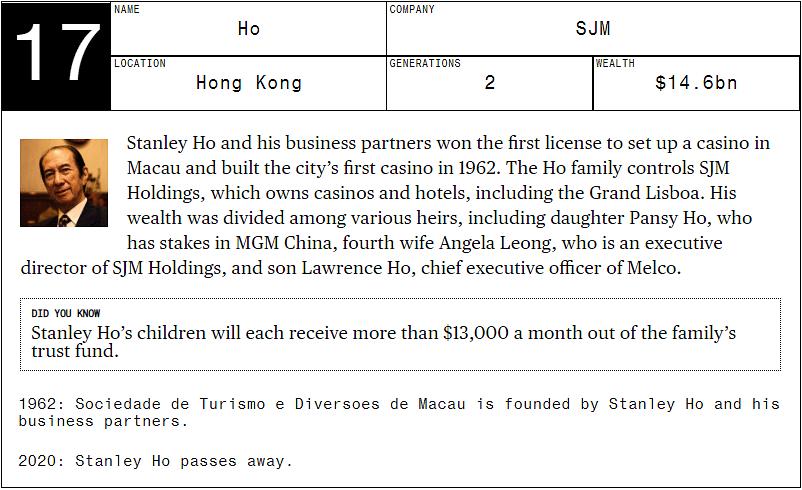 Asia's 20 Richest Families Control $463 Billion
