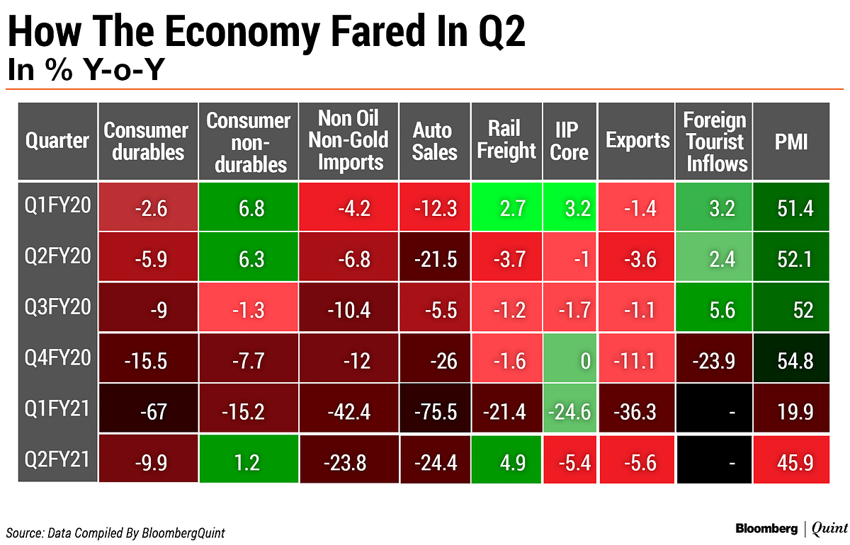 India Q2 GDP Preview: A Slow Climb After A Great Fall