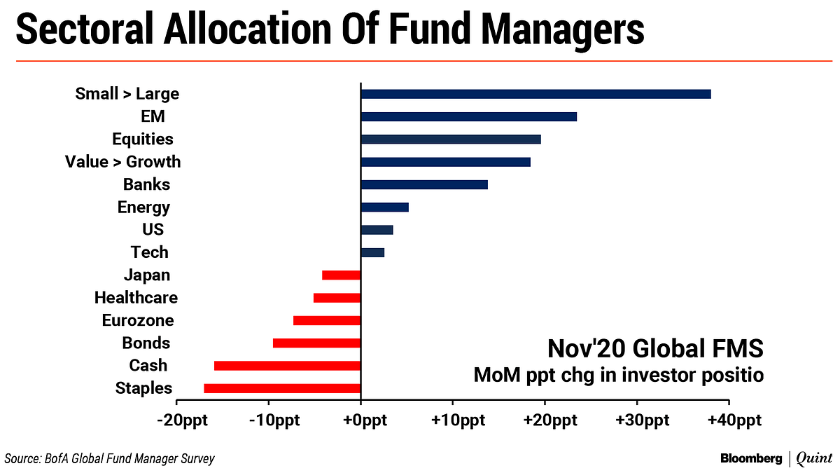 Most Bullish Fund Manager Survey Of 2020 Has This Message