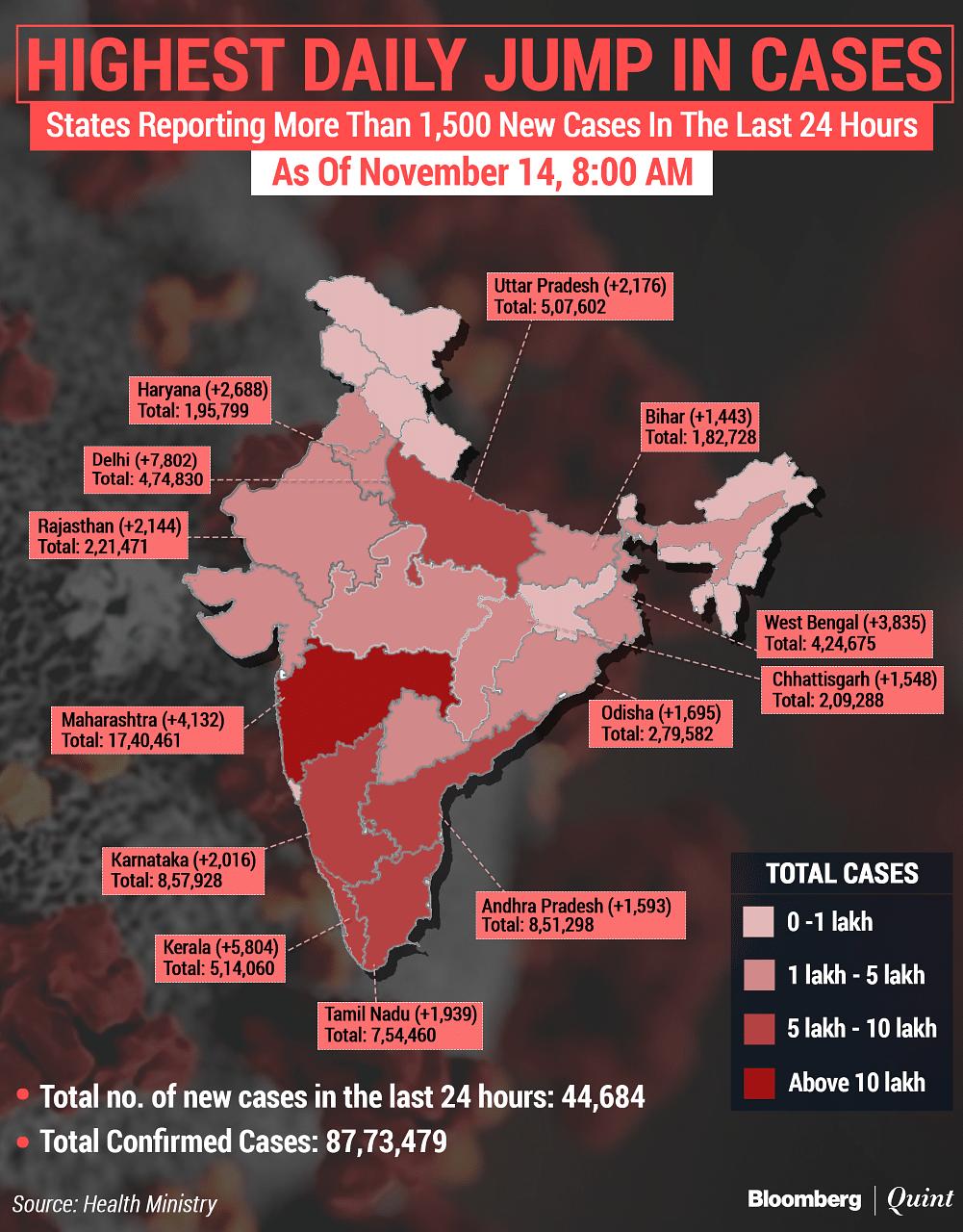 Coronavirus India Updates: Total Tally Nears 88-Lakh-Mark; Active Caseload Stays Below 5 Lakh