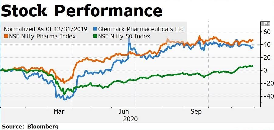Glenmark Pharma's FabiFlu  Booster Is Waning