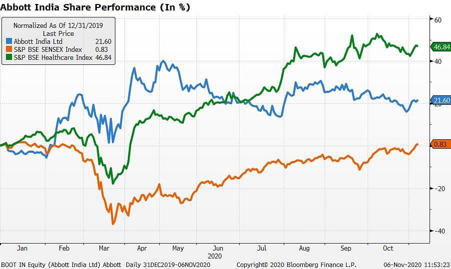 Abbott India Has Beaten Three Bear Markets