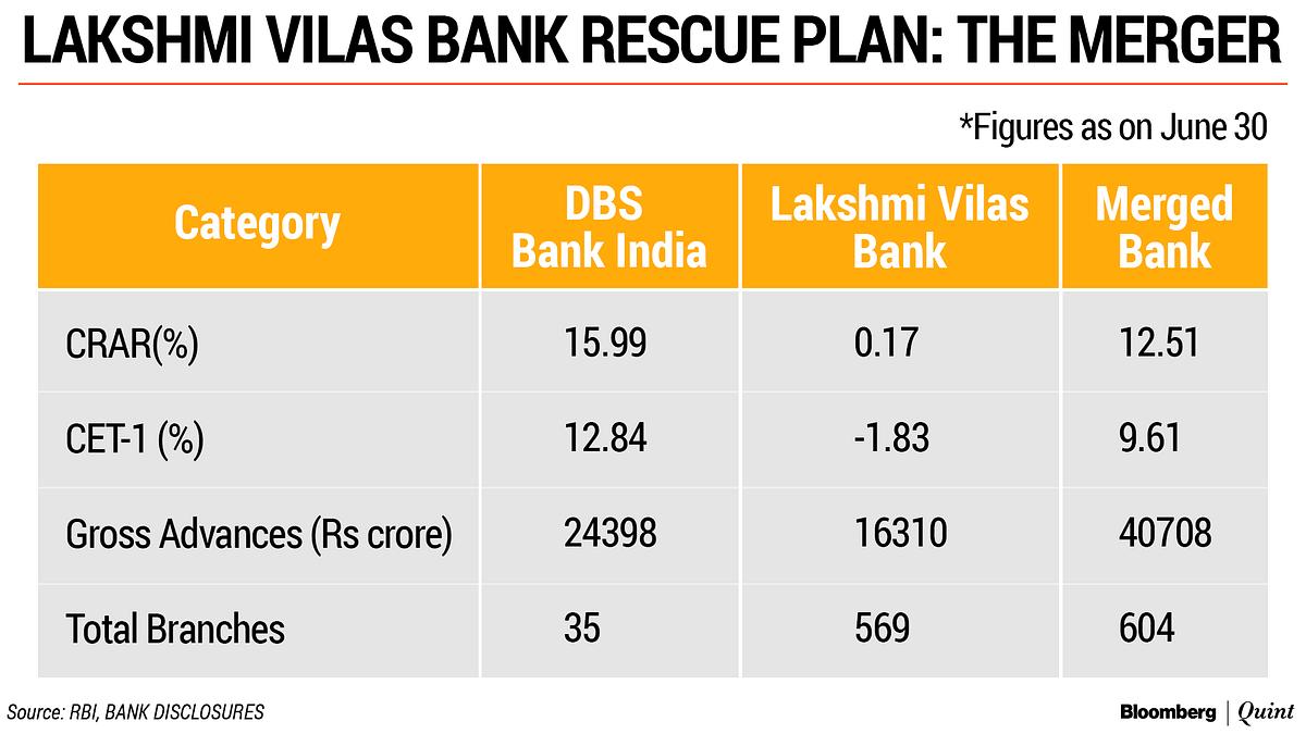 Lakshmi Vilas Bank Paves The Way For DBS Bank's India Ambitions