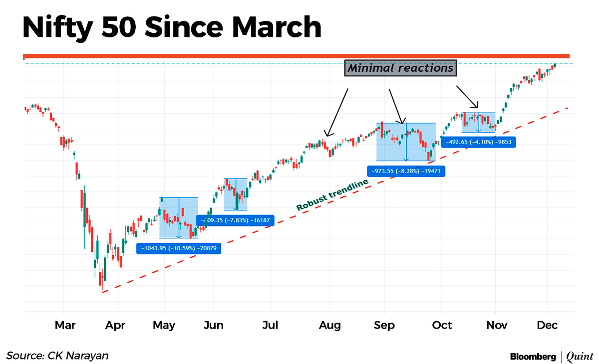 Market Technicals: Where Are The Bears?