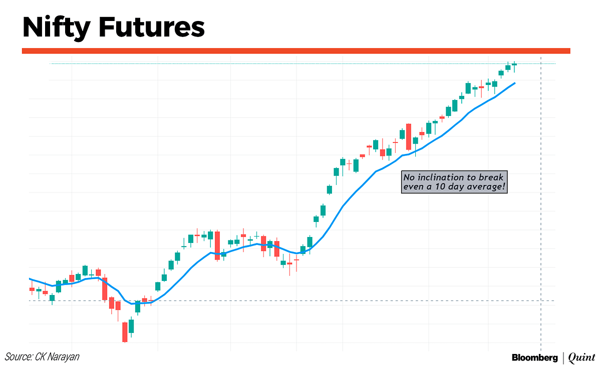 Market Technicals: Let It Roll, Baby Roll...