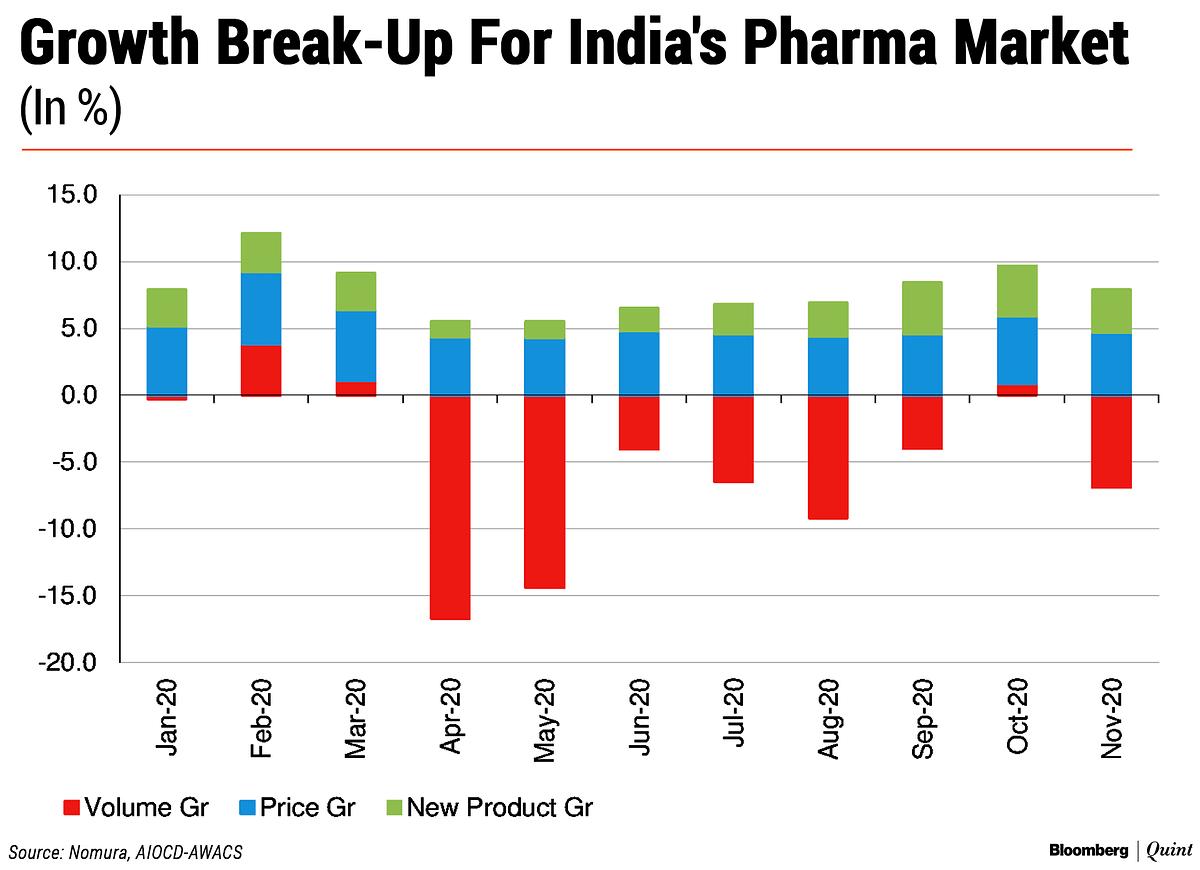 India's Pharma Sales Growth Slows In November
